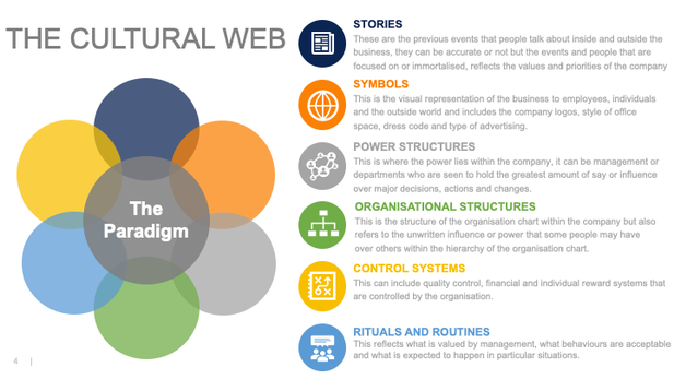 The cultural web diagram for changing business culture